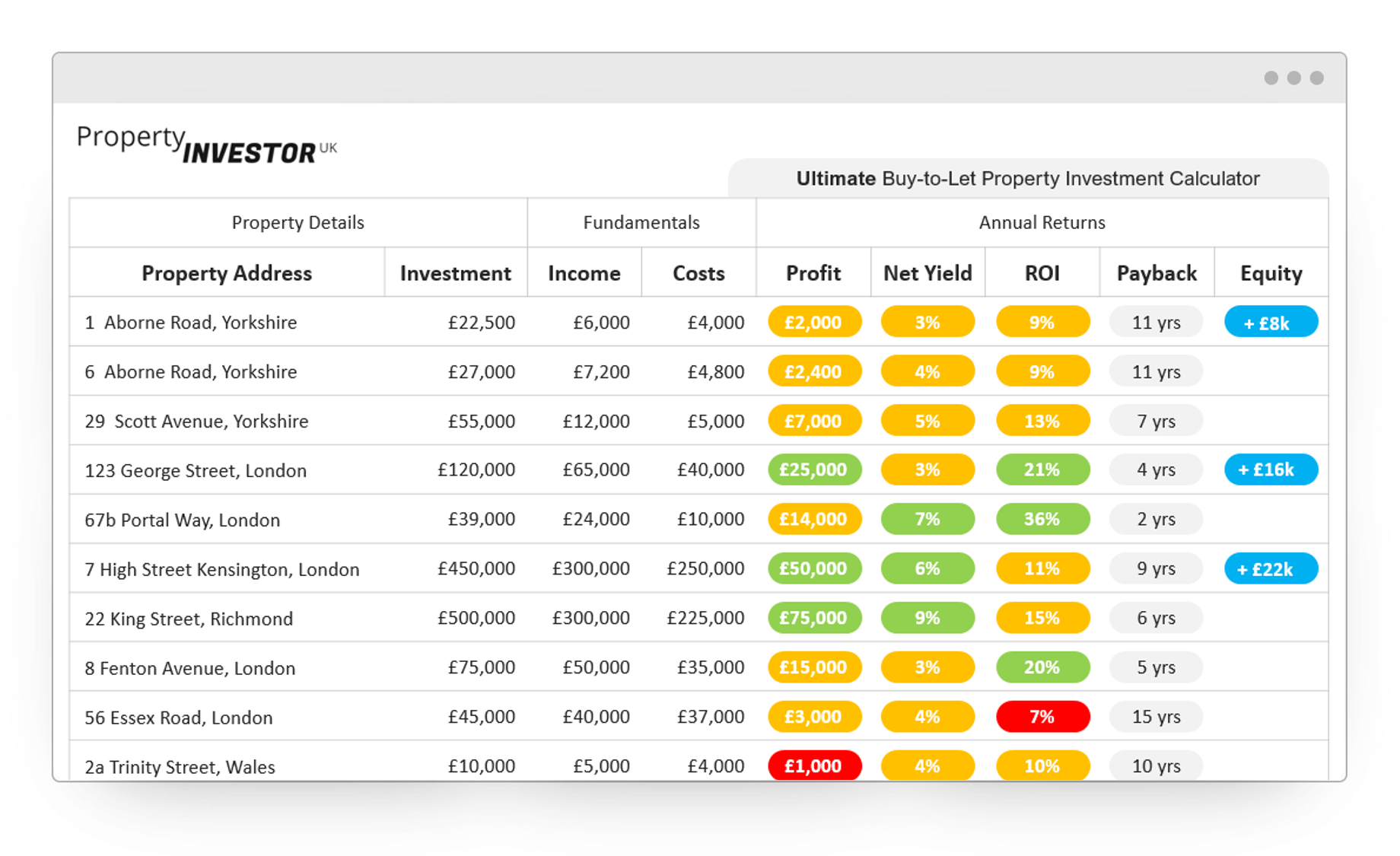 Meet the Property Investor UK Ultimate Buy-to-Let Property Investment Calculator, the best way to find, analyse, invest in and track your property investments.